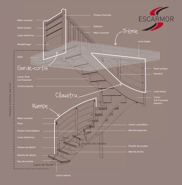 Schéma détaillé d'un escalier Escarmor